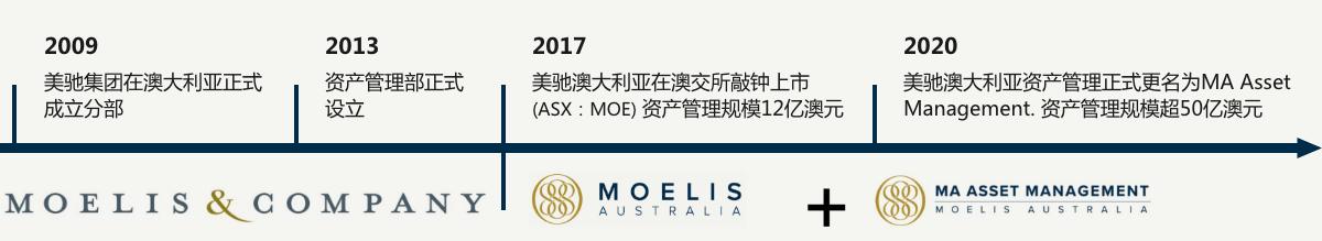 美驰澳大利亚资产管理部更名