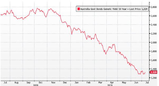 债券收益率