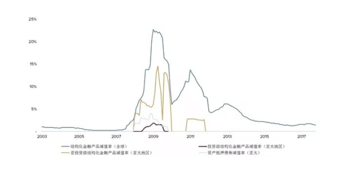 以多元信贷作为底层配置资产的结构化投资产品即使在金融危机时减值率依然保持在5%以内