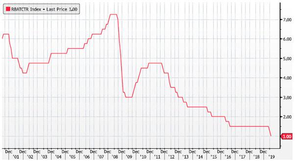 澳大利亚基准利率