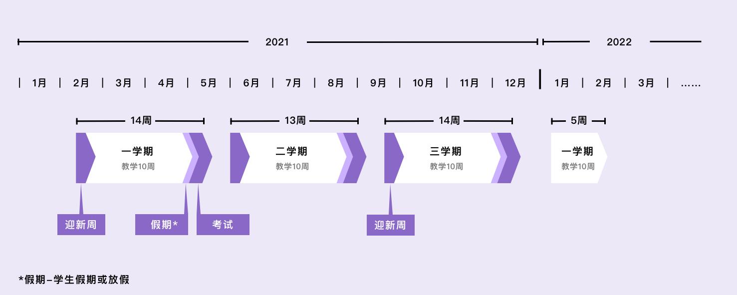 UNSW 3+时间轴